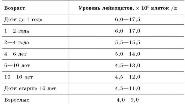 лейкоциты в крови норма