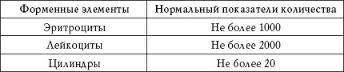 Норма анализа мочи по Нечипоренко