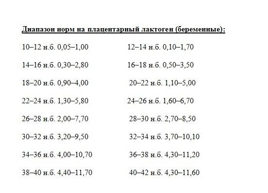 анализ на плацентарный лактоген