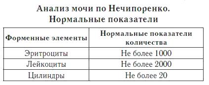 Анализ мочи по нечипоренко как проводится