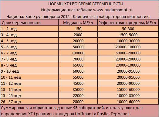 таблица уровня ХГЧ
