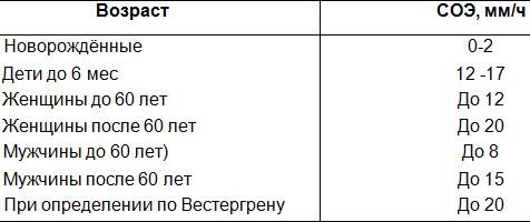 Референтные значения скорости оседания эритроцитов
