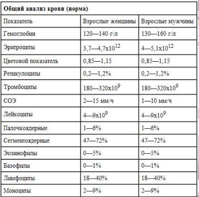 Признаки второго типа сахарного диабета у детей