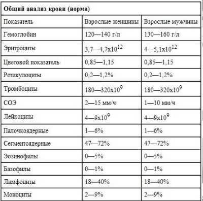 Общий анализ крови (Клинический анализ крови ...