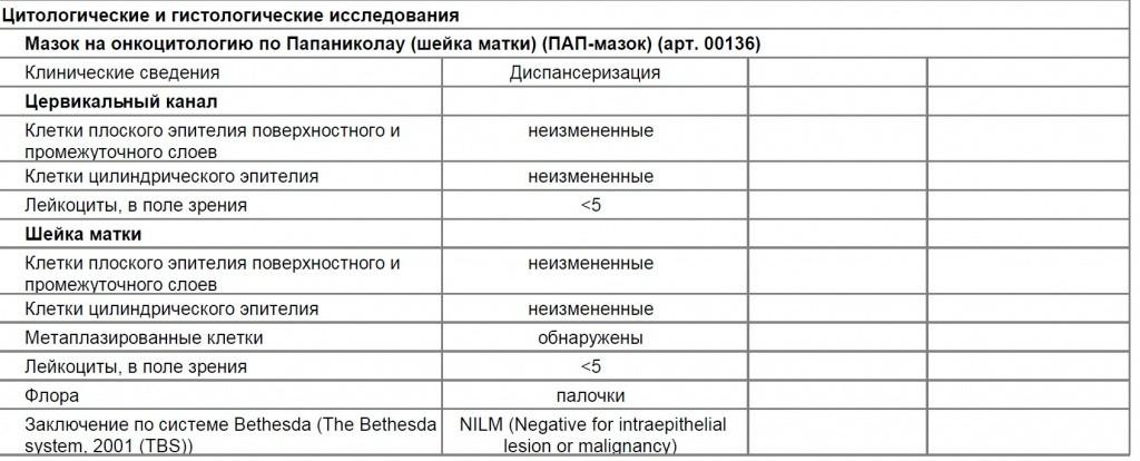 Таблица цитологического и гистологического исследования.