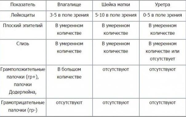 Мазок на флору: таблица